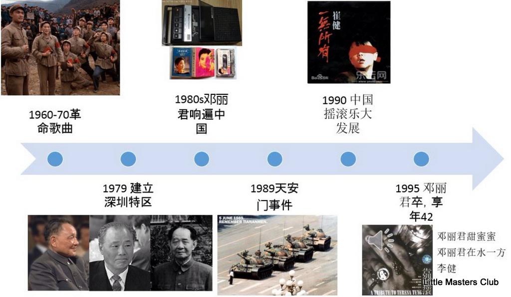 denglijun-timeline