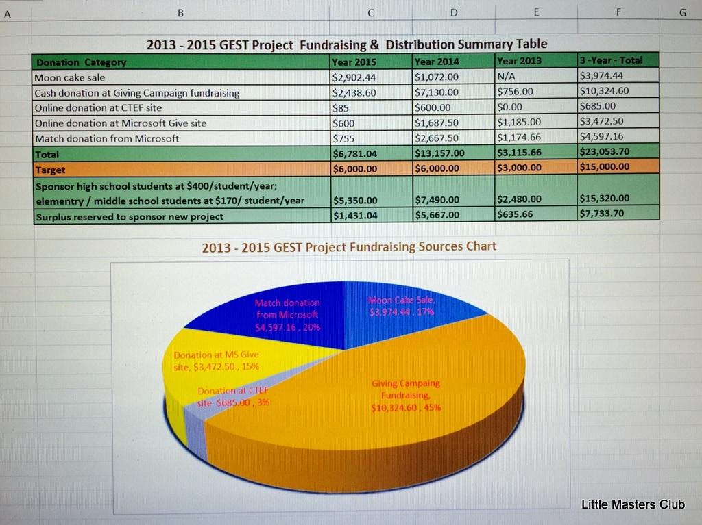 gest-finance-report